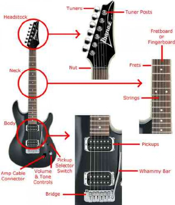 cau-tao-guitar-dien